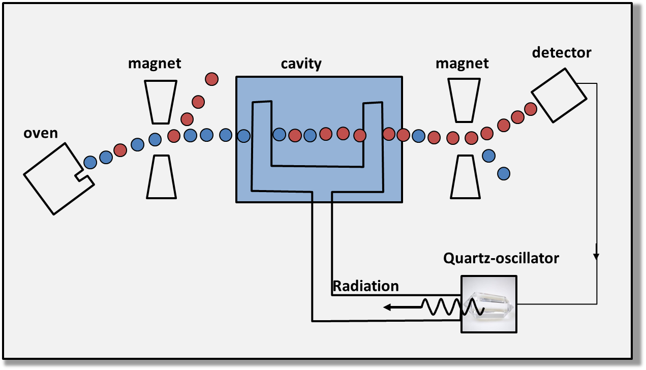 Principle of a Caesium atomic clock